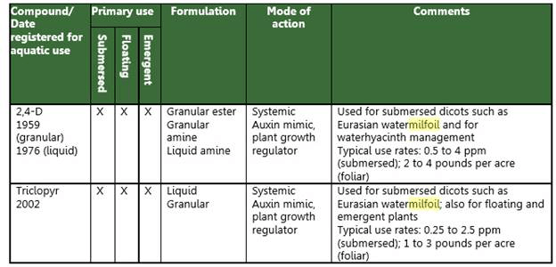Chemical Chart for controlling milfoil